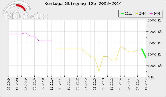 Kentoya Stingray 125 2008-2014
