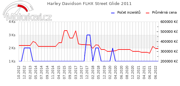 Harley Davidson FLHX Street Glide 2011