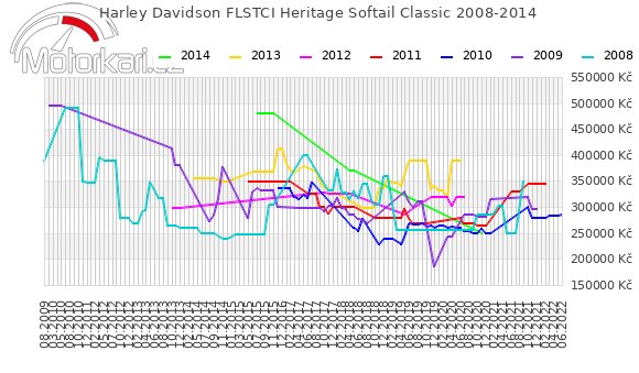 Harley Davidson FLSTCI Heritage Softail Classic 2008-2014