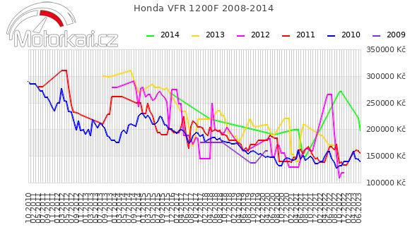 Honda VFR 1200F 2008-2014