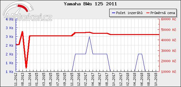 Yamaha BWs 125 2011