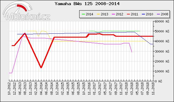 Yamaha BWs 125 2008-2014