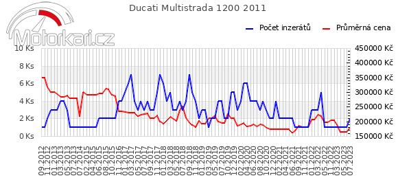 Ducati Multistrada 1200 2011