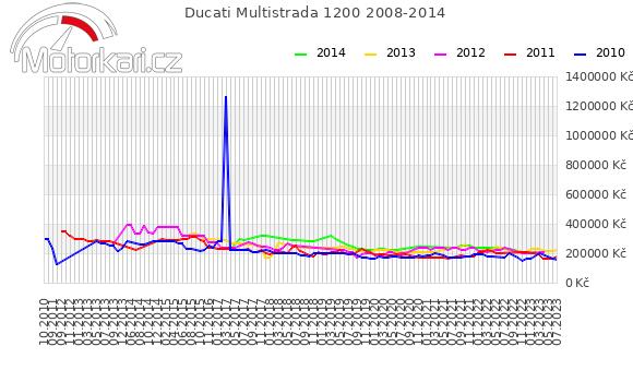 Ducati Multistrada 1200 2008-2014