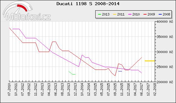 Ducati 1198 S 2008-2014