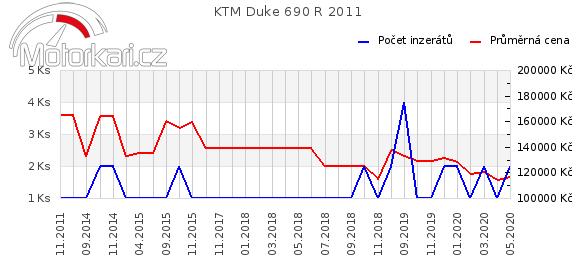 KTM Duke 690 R 2011