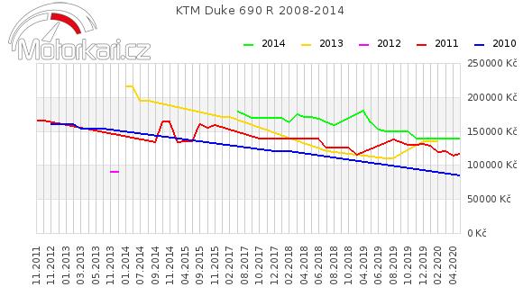 KTM Duke 690 R 2008-2014