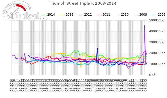 Triumph Street Triple R 2008-2014