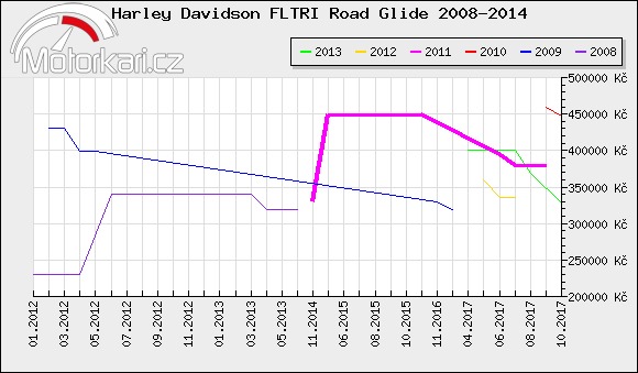 Harley Davidson FLTRI Road Glide 2008-2014