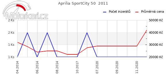 Aprilia SportCity 50  2011