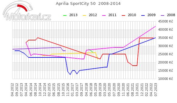 Aprilia SportCity 50  2008-2014