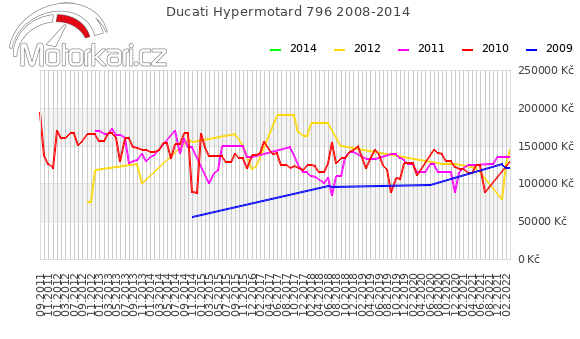 Ducati Hypermotard 796 2008-2014