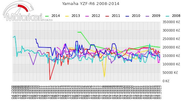 Yamaha YZF-R6 2008-2014
