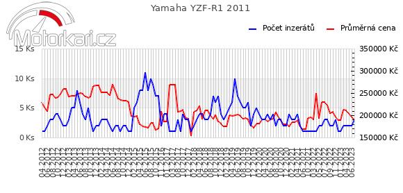 Yamaha YZF-R1 2011