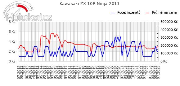 Kawasaki ZX-10R Ninja 2011