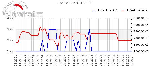 Aprilia RSV4 R 2011