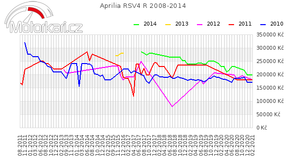 Aprilia RSV4 R 2008-2014
