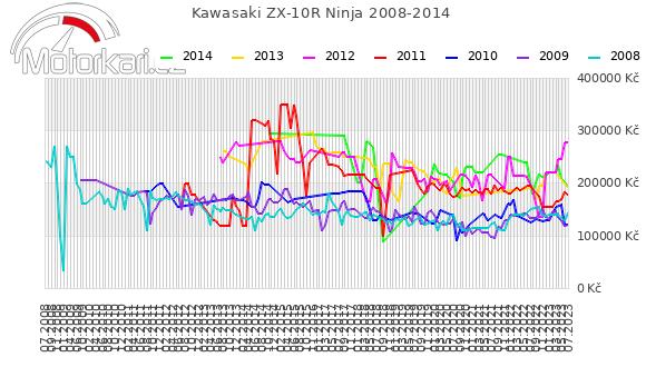 Kawasaki ZX-10R Ninja 2008-2014