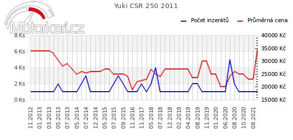 Yuki CSR 250 2011