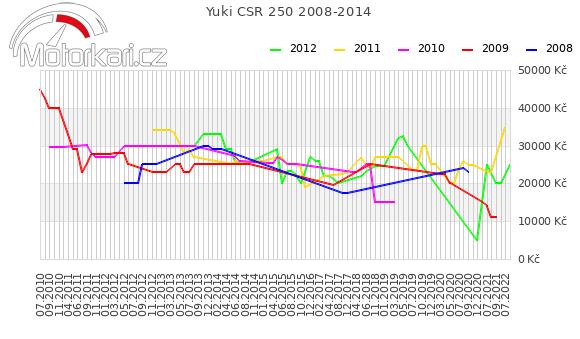 Yuki CSR 250 2008-2014