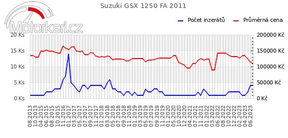 Suzuki GSX 1250 FA 2011