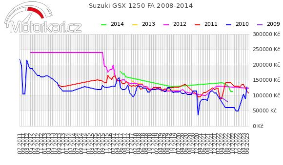 Suzuki GSX 1250 FA 2008-2014