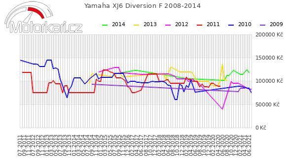 Yamaha XJ6 Diversion F 2008-2014
