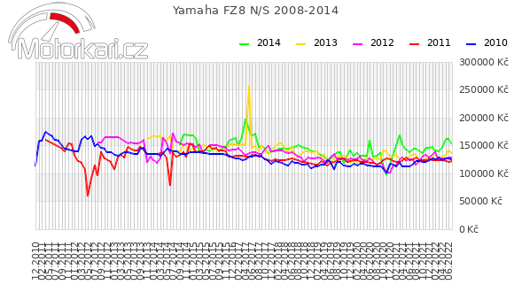 Yamaha FZ8 N/S 2008-2014