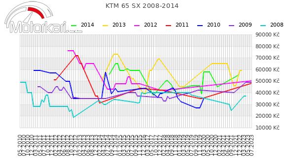 KTM 65 SX 2008-2014