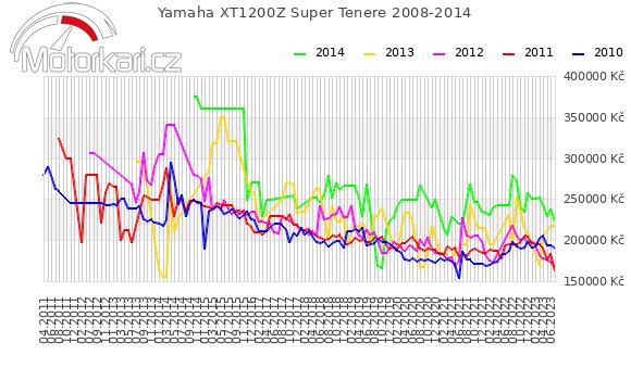 Yamaha XT1200Z Super Tenere 2008-2014