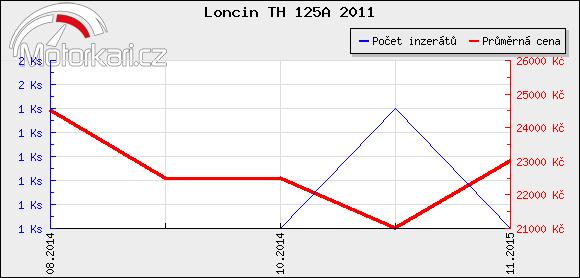 Loncin TH 125A 2011