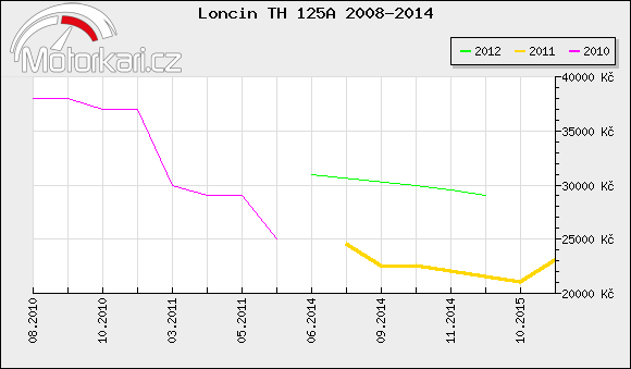 Loncin TH 125A 2008-2014
