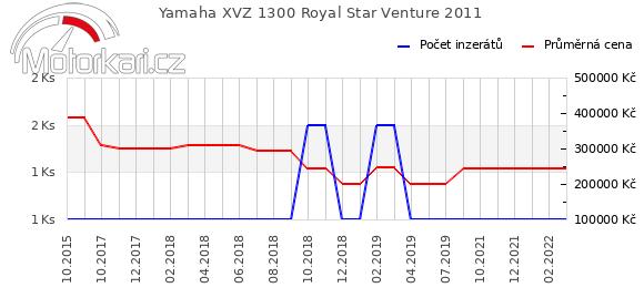 Yamaha XVZ 1300 Royal Star Venture 2011