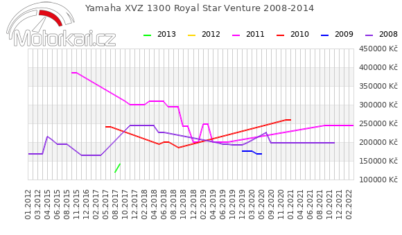 Yamaha XVZ 1300 Royal Star Venture 2008-2014