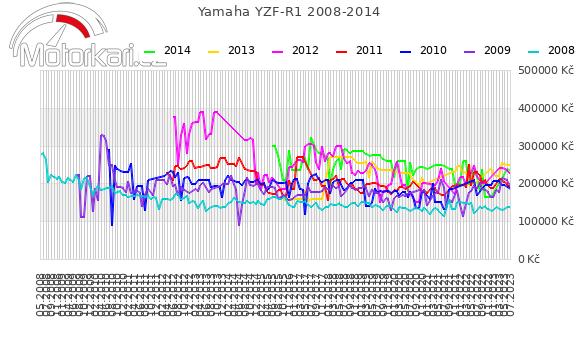 Yamaha YZF-R1 2008-2014