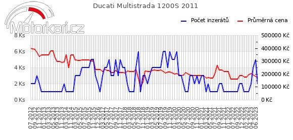 Ducati Multistrada 1200S 2011