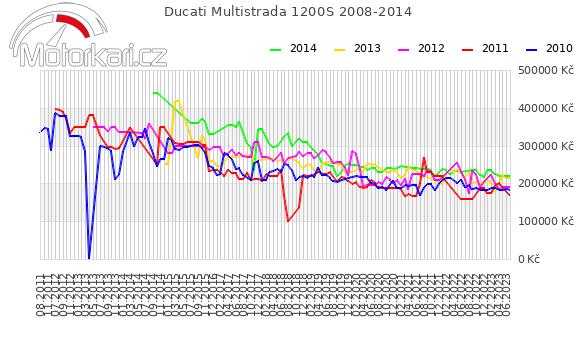 Ducati Multistrada 1200S 2008-2014
