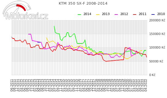 KTM 350 SX-F 2008-2014