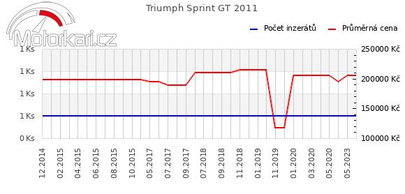 Triumph Sprint GT 2011