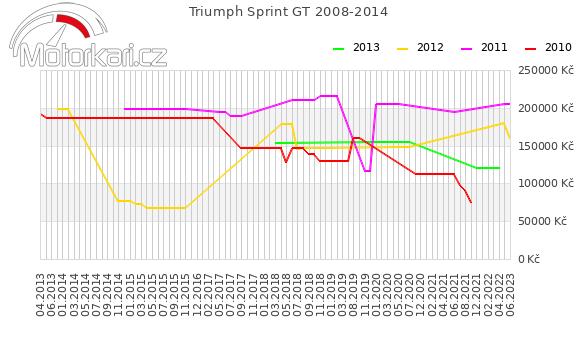 Triumph Sprint GT 2008-2014