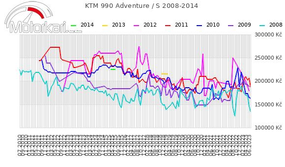 KTM 990 Adventure / S 2008-2014