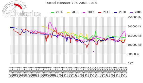 Ducati Monster 796 2008-2014