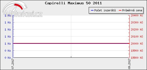 Capirelli Maximus 50 2011