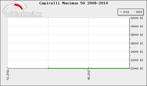 Capirelli Maximus 50 2008-2014