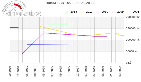 Honda CBR 1000F 2008-2014