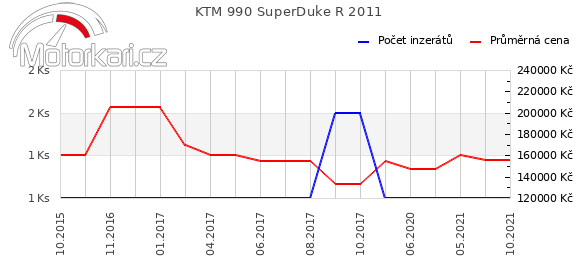 KTM 990 SuperDuke R 2011