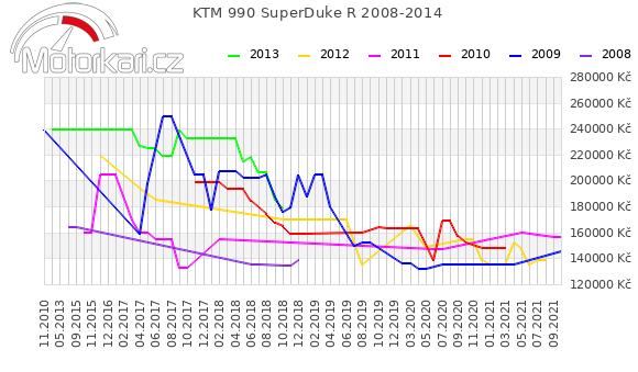 KTM 990 SuperDuke R 2008-2014