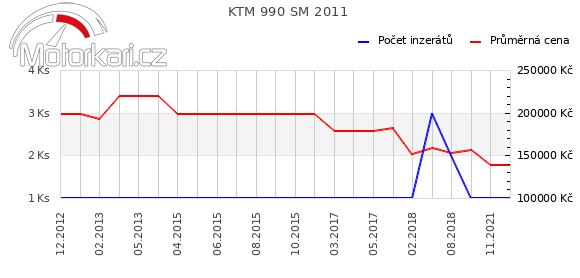 KTM 990 SM 2011