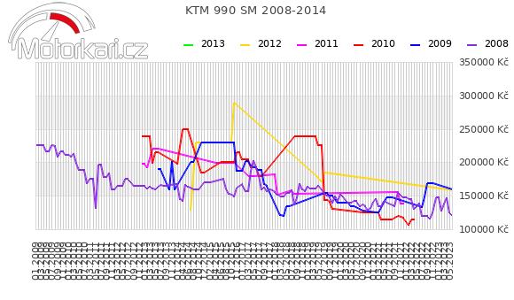 KTM 990 SM 2008-2014