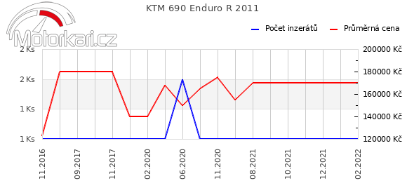 KTM 690 Enduro R 2011